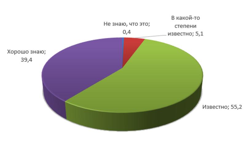 99.6% осведомлены о том, что такое короновирус