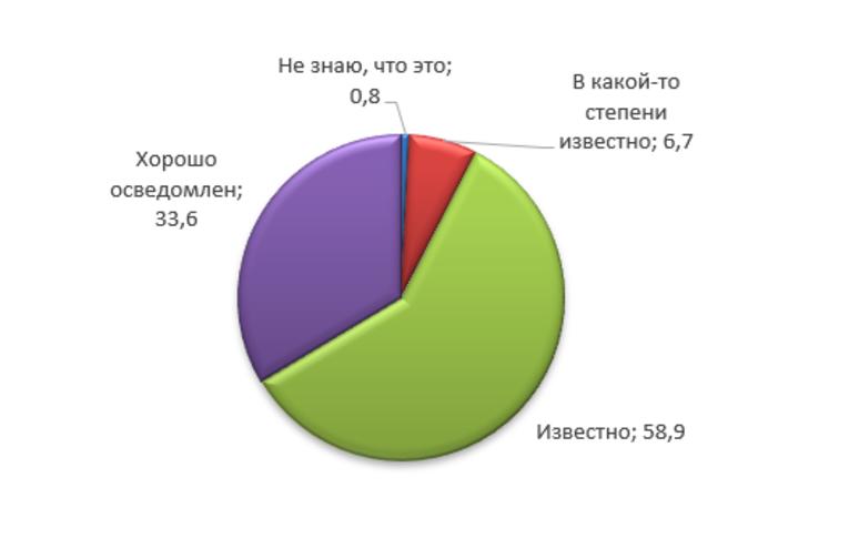 Население информировано о COVID-19