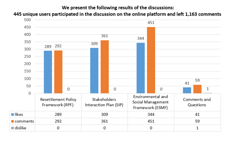 Results of public online hearings