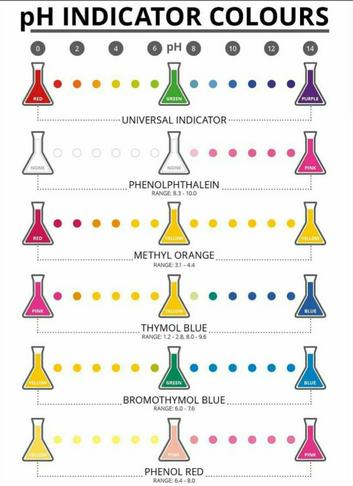 Matsec O level science options resits