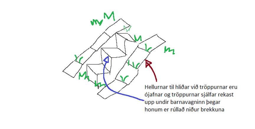 Bæta vagna/hjólastólaaðgengi við Ljósheima