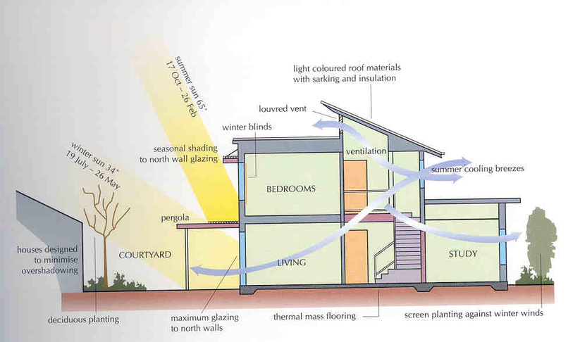 Low-energy sustainable buildings