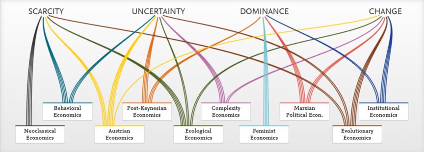 Pluralism = Liberalism + Institutionalism + Structuralism