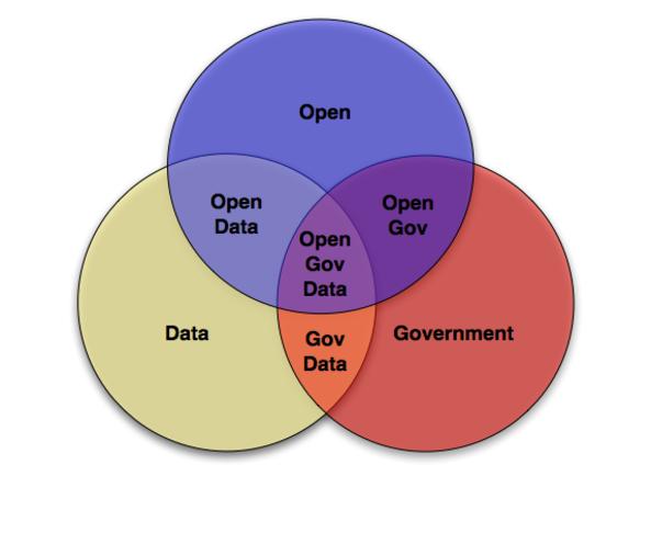 Поддръжка на отворени данни за градската администрация