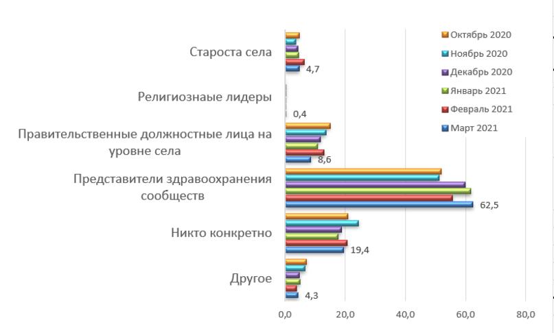 Распространение информации о короновирусе