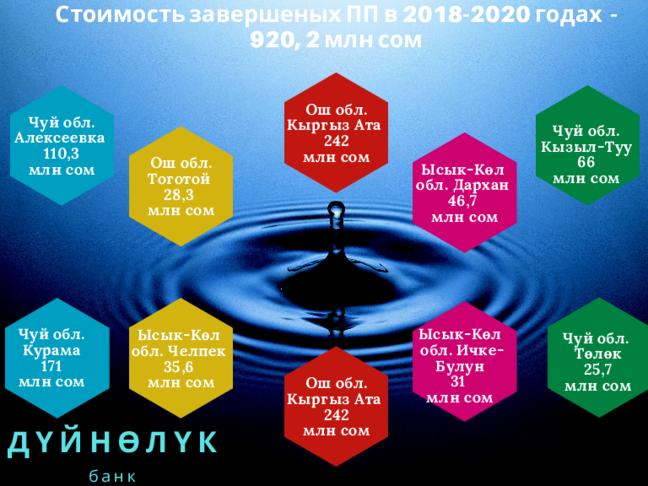 Итоги деятельности ПУРСВС ЗА 2020 год