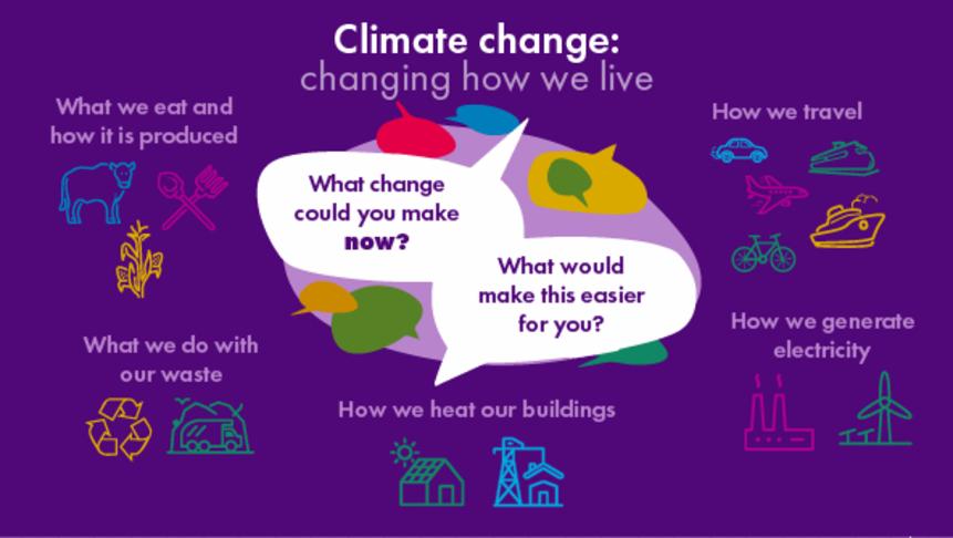 Climate Change Plan