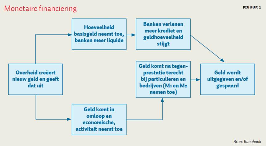Monetaire financiering voor economisch herstel