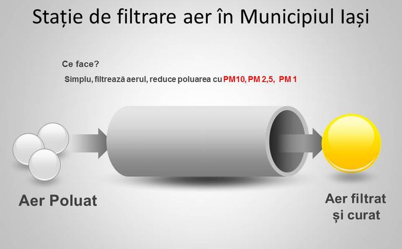 Achiziționarea a doua statii de filtrare a aerului