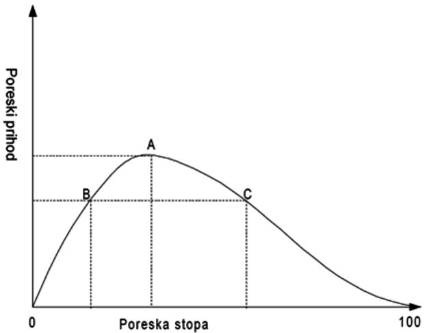 Poreske olakšice usmerene prema tech startupima (vertikalno)